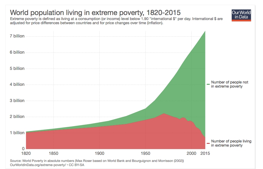 Decline of Poverty